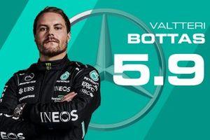 Tussenrapport Valtteri Bottas