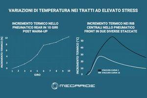 Grafico Simulazione MotoGP, MegaRide, GP di Aragon
