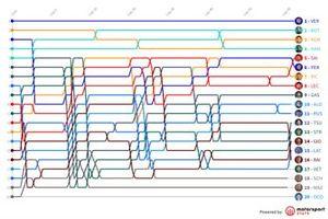 Timeline GP de Austria F1