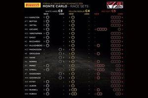 Set di pneumatici per il GP di Monaco