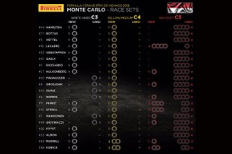 Monaco GP Pirelli race sets