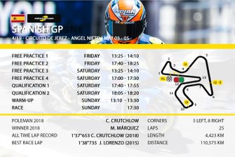 Jerez MotoGP - TV schedule in India