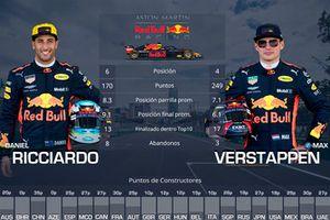 Duelo entre compañeros de equipo Red Bull: Daniel Ricciardo vs. Max Verstappen