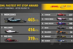 Fastest pit stop award standing