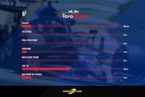 Bilan Toro Rosso 2019