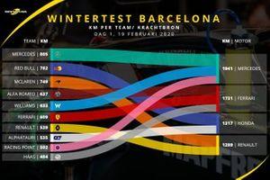 F1-test Barcelona - Aantal afgelegde kilometers op dag 1