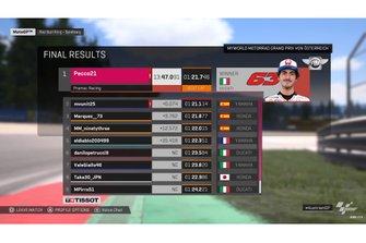 Endergebnis des zweiten virtuellen MotoGP-Rennens