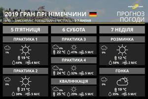 Гран Прі Німеччини: прогноз погоди