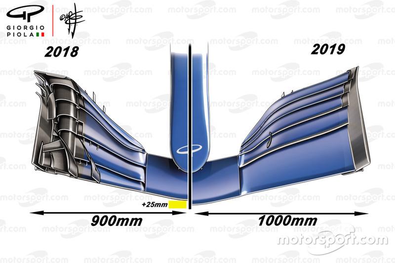 Comparación del alerón delantero de 2018 vs 2019 desde arriba