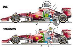 Сравнение Ferrari SF15T и Ferrari 2016