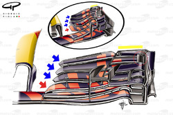 Comparaison des ailerons avant de la Red Bull RB13