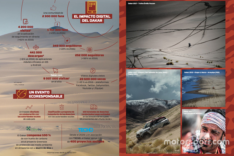 Infografía 10 años del Dakar en Argentina