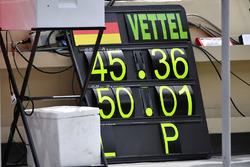 Tabella per Sebastian Vettel, Ferrari