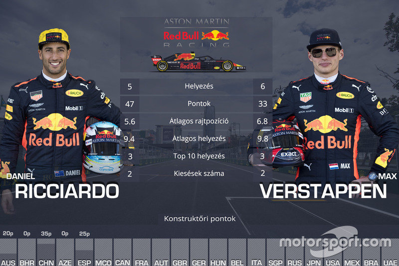 Csapattársak összehasonlítása - Red Bull