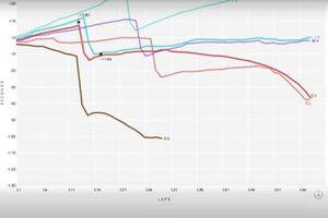 Grafico di andamento della gara