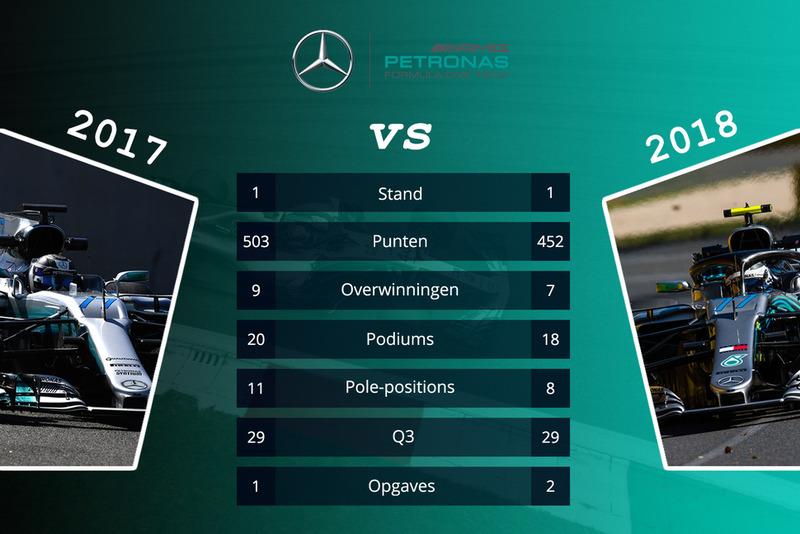 Mercedes - vergelijking 2017 en 2018 na 15 races