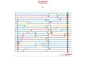 Timeline GP de Turquía F1