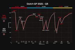 Telemetria GP Olanda, Q3. Verstappen vs Hamilton