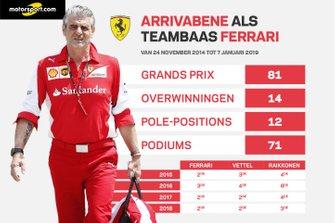 Ferrari onder teambaas Maurizio Arrivabene
