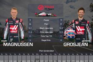 Rapor F1 2018, Romain Grosjean, Kevin Magnussen, Haas