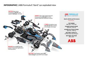Infographic ABB Formula E Gen2 Car Exploded View