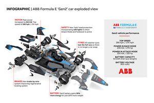 Infografía del Gen2 de la ABB Formula E