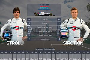 Duelo entre compañeros de equipo Williams: Lance Stroll vs. Sergey Sirotkin