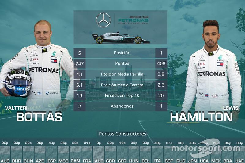 La comparación entre compañeros de equipo en 2018: Valtteri Bottas vs Lewis Hamilton, Mercedes
