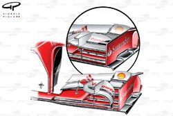 Comparaison d'ailerons avant de la Ferrari F138, Canada