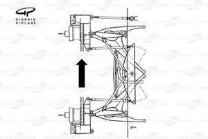 Comparaison de la suspension avant de la Tyrrell P34 de 1977