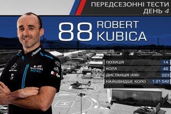 Результати четвертого дня тестів Ф1: Роберт Кубіца