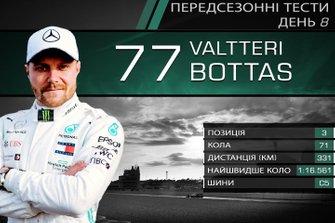 Результати восьмого дня тестів Ф1: Валттері Боттас