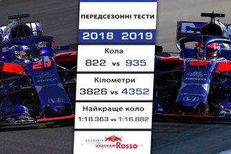 Порівняння результатів Toro Rosso на передсезонних тестах 2018 і 2019 років