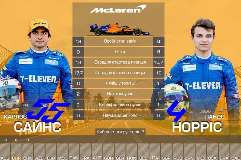 7. McLaren — 8