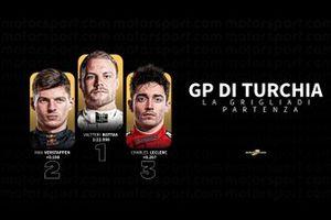 La griglia di partenza del GP di Turchia