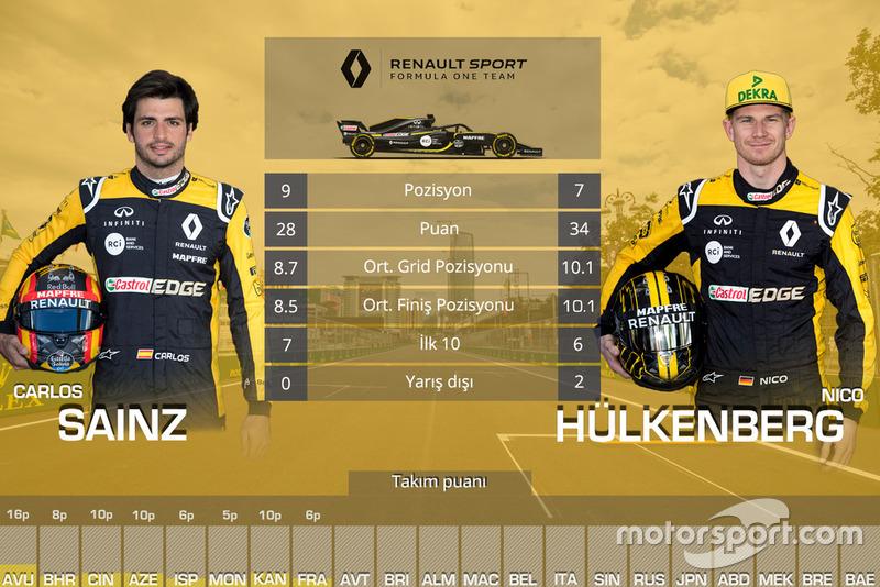 Takım arkadaşları mücadelesi - Renault