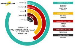 Kilometer pro Motorenhersteller 1.-3. März