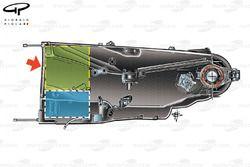 Boîte de vitesses de la Ferrari F14T, le cadre bleu indique l'endroit du MGU-K et le cadre vert celui du turbo