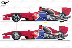Chassis comparison between 2009 - bottom (refueling) and 2010 - top (no refueling)