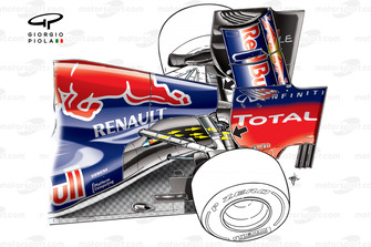 El Red Bull RB8 y la solución original de los escapes saliendo bajo el triángulo superior. Las flechas muestran la dirección del flujo que sale de los escapes.