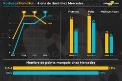 Rosberg/Hamilton : 4 ans de duel chez Mercedes