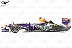 Système de refroidissement de la Red Bull RB7