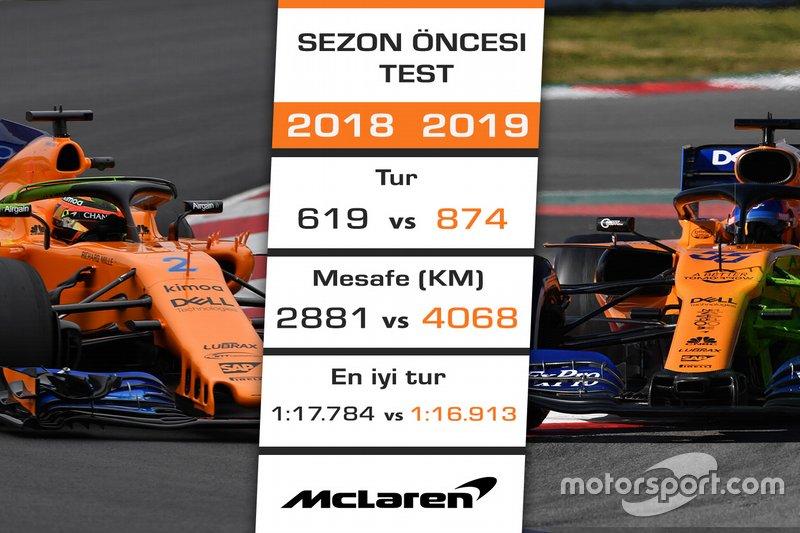 2018 - 2019 F1 sezon öncesi test kıyaslaması - McLaren