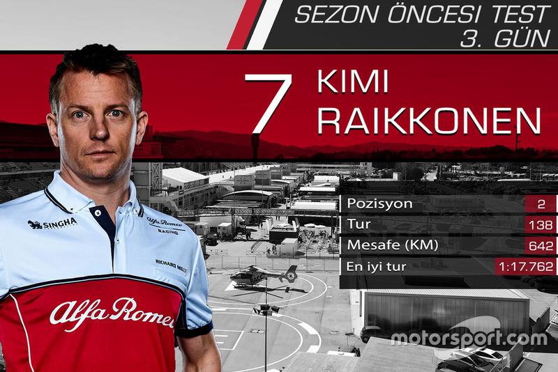 Barcelona testleri 3. gün sonuçları, Kimi Raikkonen