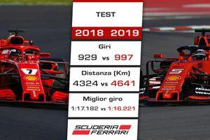 Ferrari: confronto 2018 vs. 2019