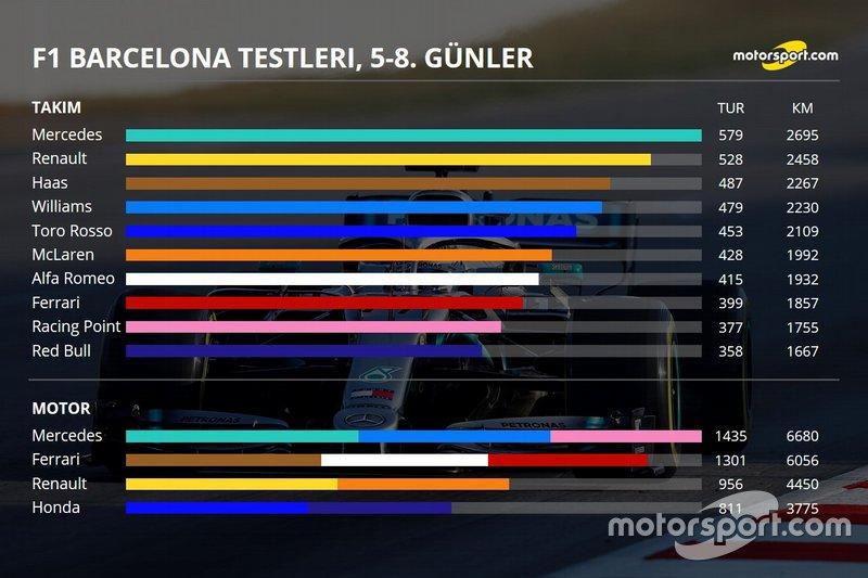 2. Barcelona testleri 4. gün özeti