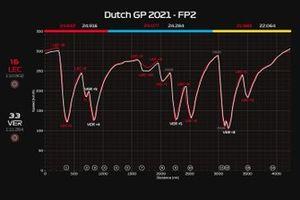 Telemetria FP2 GP Olanda: Leclerc vs Verstappen