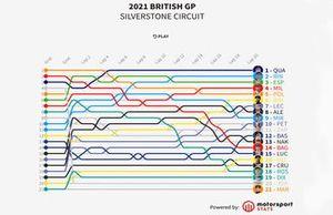 Timeline GP de Gran Bretaña