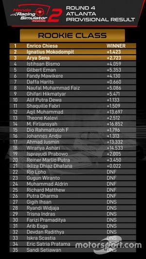 Round 4 Honda Racing Simulator Championship (HRSC) 2021