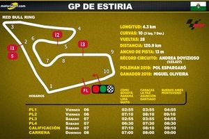 Horarios para Latinoamérica del GP de Estiria de MotoGP